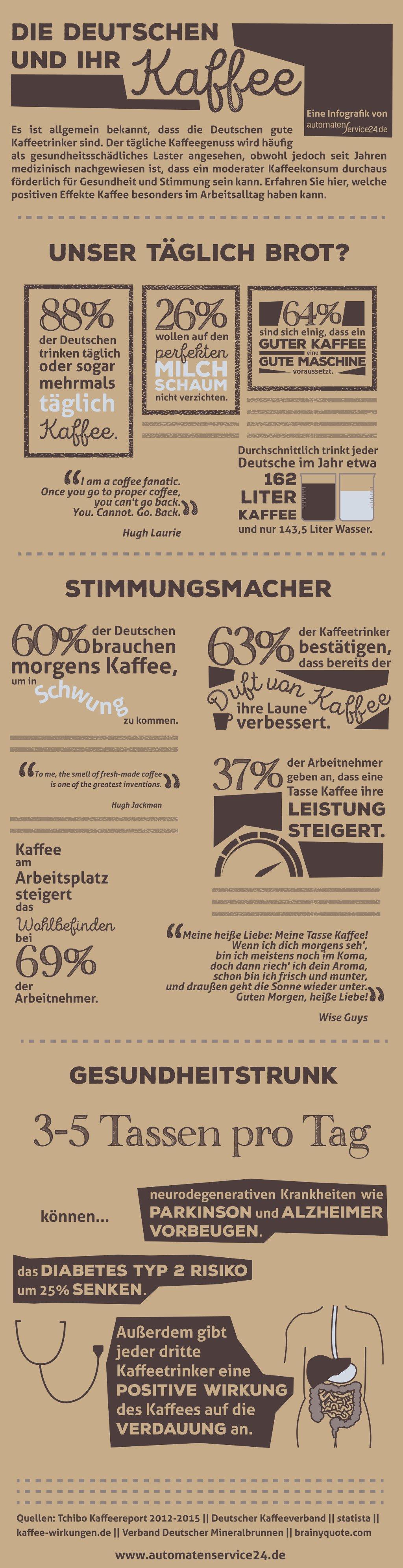 Die deutschen und ihr Kaffee